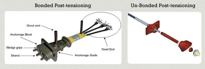 Unbonded Post Tensioning : Vh pt systems post tension service provider